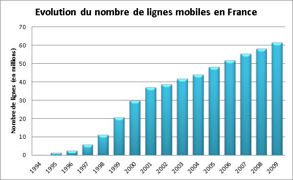 Evolution du nombre de lignes mobiles en france - réparation, dépannage, maintenance, formation et installation informatique Paris 10ème 75010