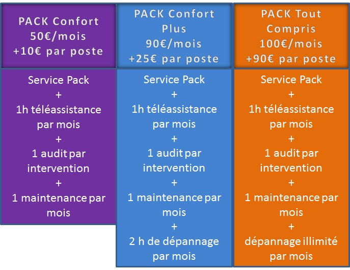 Grille Service Pack contrat de maintenance informatique sur Paris
