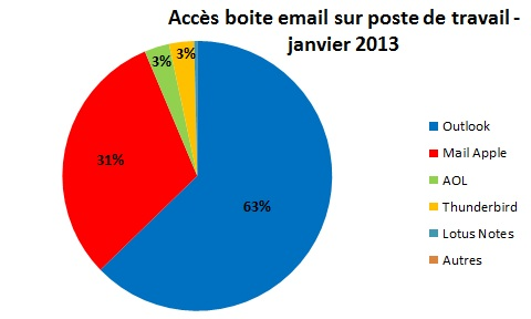 Statistique sur les logiciels employé pour consulté ses mails - Dépannage et formation informatique Paris 12 750012