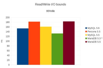 graph 95% tile lecture et écriture - dépannage et formation informatique paris 7ème 75007