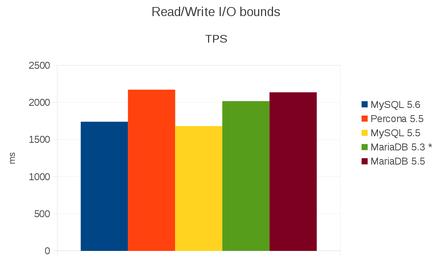 graph transaction par seconde lecture et écriture - dépannage et formation informatique paris 5ème 75005