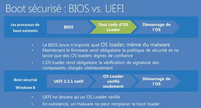 Schémat Boot classique vs boot windows 8 - Dépannage et formation informatique Paris 5ème 75005