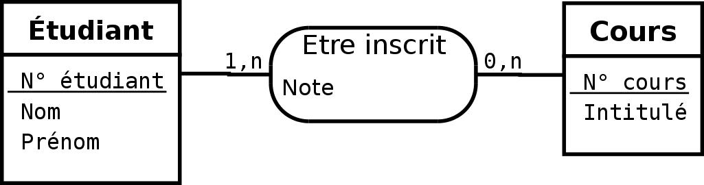 Exemple d'un schémat relationnel - Dépannage et formation informatique Paris 11ème 75011