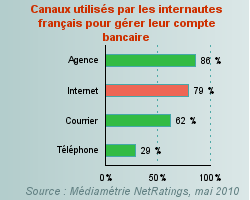 Chiffre sur l'utilisation bancaire des particuliers - dépannage et formation informatique Paris 16ème 75016