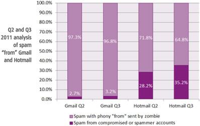 Statistique Gmail et hotmail sur leur securité - dépannage et formation informatique Paris 2ème 75002